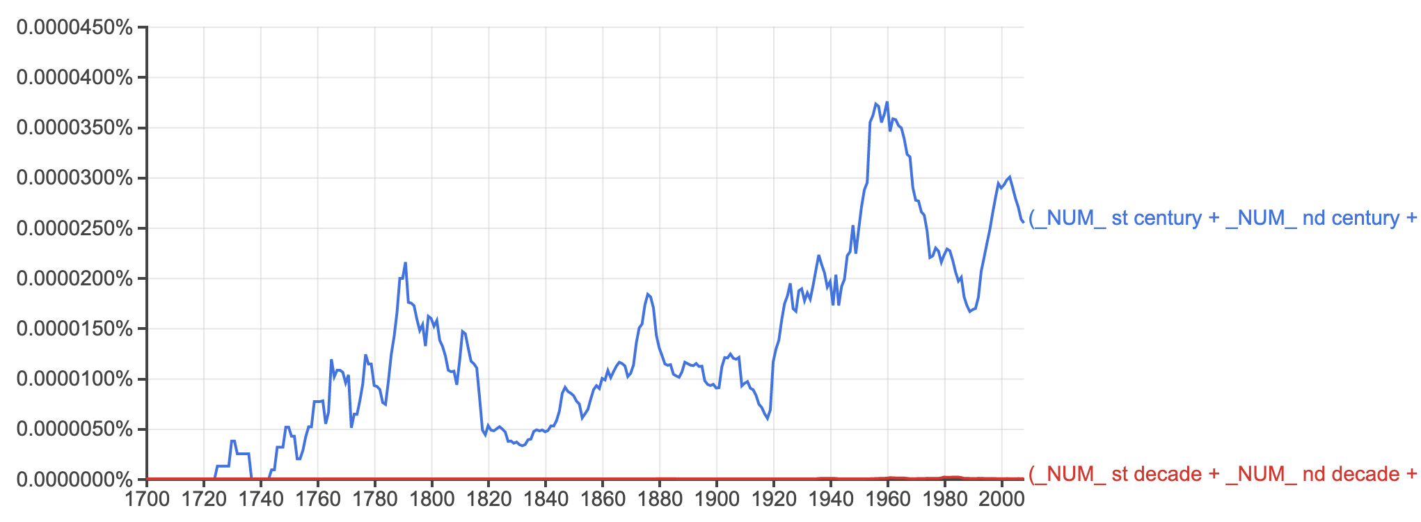 Google Ngram [results](https://books.google.com/ngrams/graph?content=_NUM_+st+century+%2B+_NUM_+nd+century+%2B+_NUM_+rd+century+%2B+_NUM_+th+century%2C_NUM_+st+decade+%2B+_NUM_+nd+decade+%2B+_NUM_+rd+decade+%2B+_NUM_+th+decade&case_insensitive=on&year_start=1700&year_end=2020&corpus=15&smoothing=3&share=&direct_url=t1%3B%2C%28_NUM_%20st%20century%20%2B%20%20_NUM_%20nd%20century%20%2B%20%20_NUM_%20rd%20century%20%2B%20%20_NUM_%20th%20century%29%3B%2Cc0%3B.t1%3B%2C%28_NUM_%20st%20decade%20%2B%20%20_NUM_%20nd%20decade%20%2B%20%20_NUM_%20rd%20decade%20%2B%20%20_NUM_%20th%20decade%29%3B%2Cc0) showing frequency of ordinal reference to centuries vs. to decades.